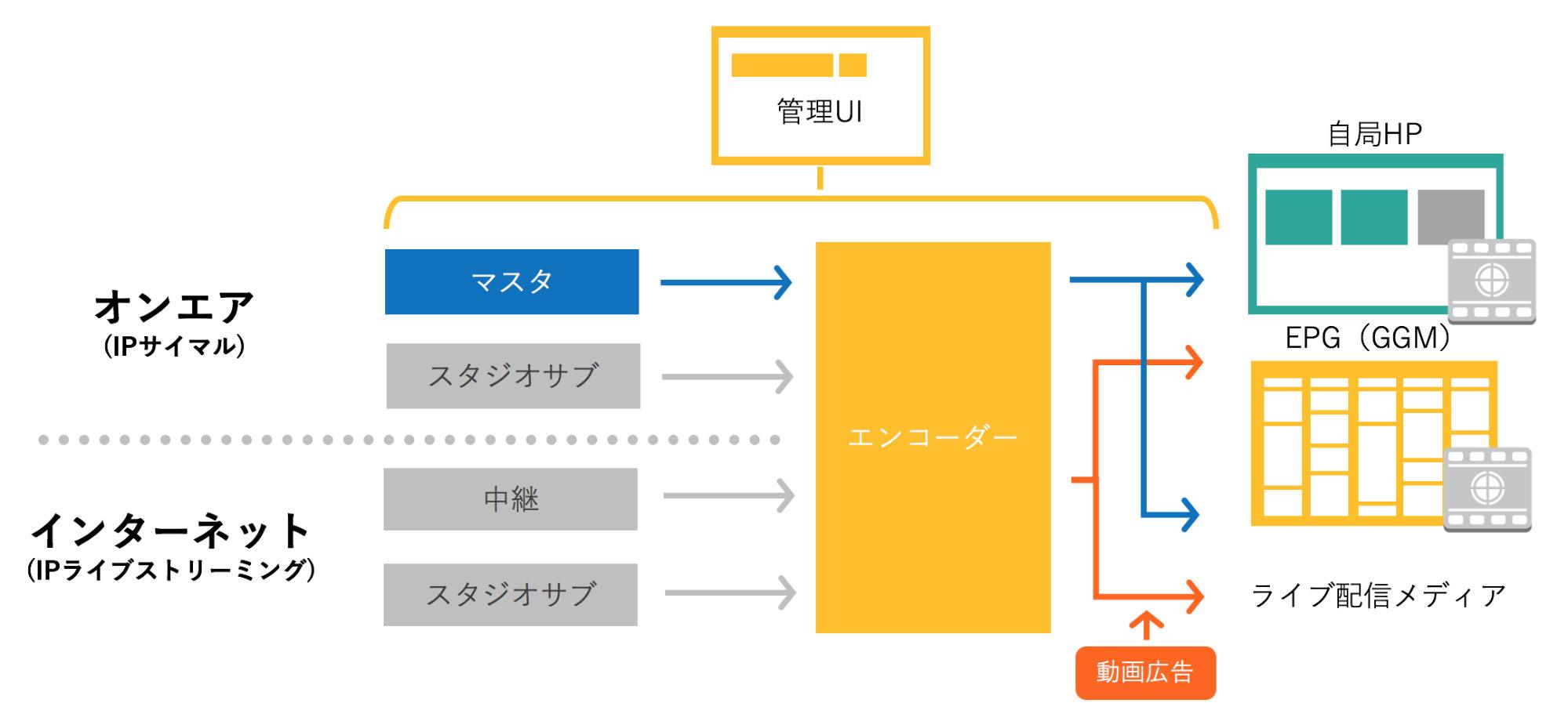 mindsライブ配信キット/mindsサイマル放送キット